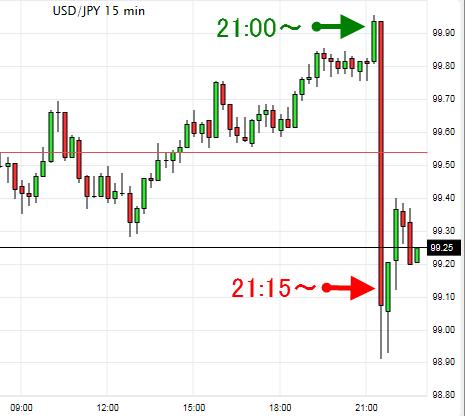円ドル為替チャート