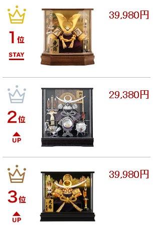 売れ筋ランキングお値段は3~5万円
