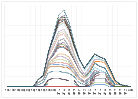2017年8月6日~8月9日 下り線渋滞予測