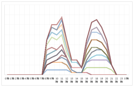 2016年8月6日~8月9日 上り線渋滞予測