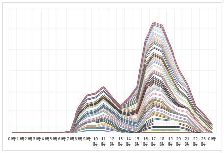 2016年8月10日~8月16日 上り線渋滞予測
