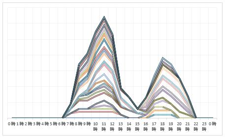 2016年8月10日~8月16日 下り線渋滞予測