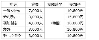 名古屋ウィメンズマラソン 一般クラス
