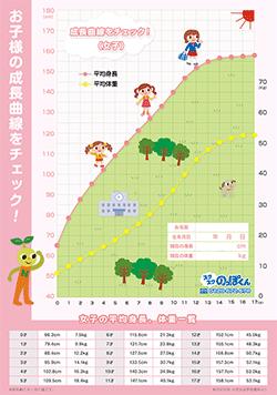 子供の年齢平均身長