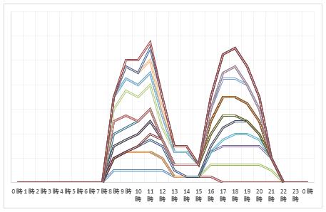 2020年8月6日~8月9日 上り線渋滞予測
