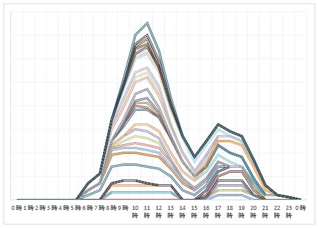2020年8月6日~8月9日 下り線渋滞予測