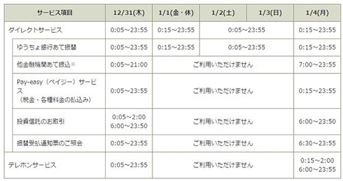 ゆうちょダイレクト 年末年始(2018-2019)休止日程