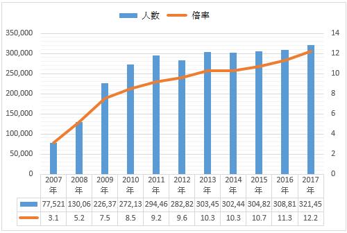 過去11年間のフルマラソン当選倍率推移グラフ