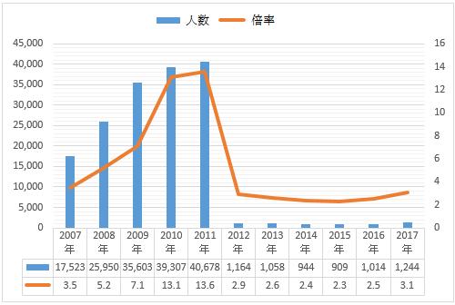 過去11年間の10kmマラソン当選倍率推移グラフ