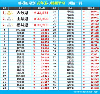 お年玉をあげる総額の平均は約3万円。