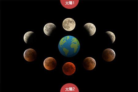 太陽1が位置の時が新月、太陽2の時に満月となります。