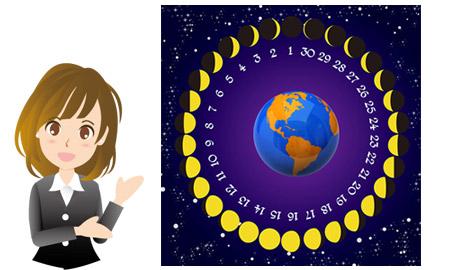新月から数えて15日目のお月様になるので十五夜と呼ばれます。