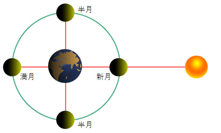 太陽と月の直線上間に地球が位置すると満月となります。