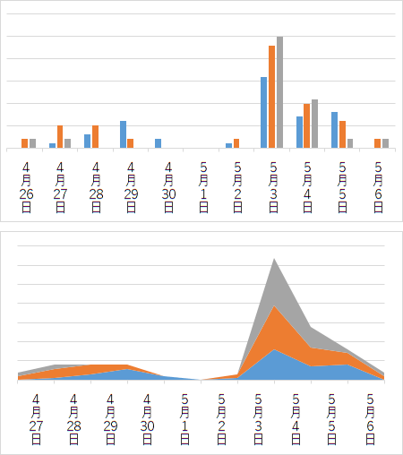 高速道路 下り線 10㎞以上の渋滞グラフ