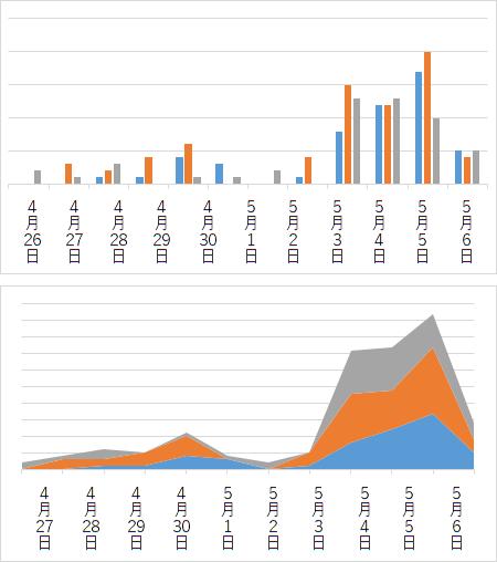 高速道路 上り線 10㎞以上の渋滞グラフ