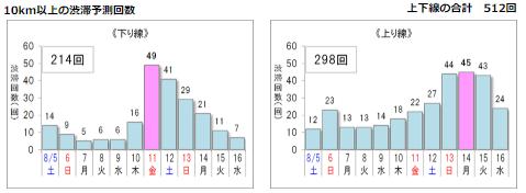 NEXCO 2017年の渋滞予測
