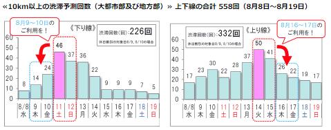 NEXCO 2018年の渋滞予測