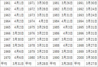 1961年~2000年の東京都の開花日