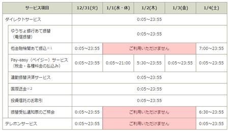 ゆうちょダイレクト 年末年始(2020-2021)休止日程