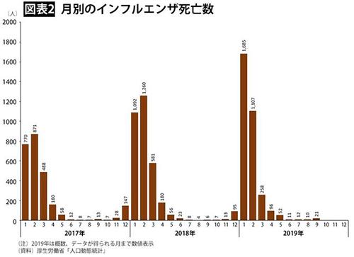 インフルエンザの月別死亡数